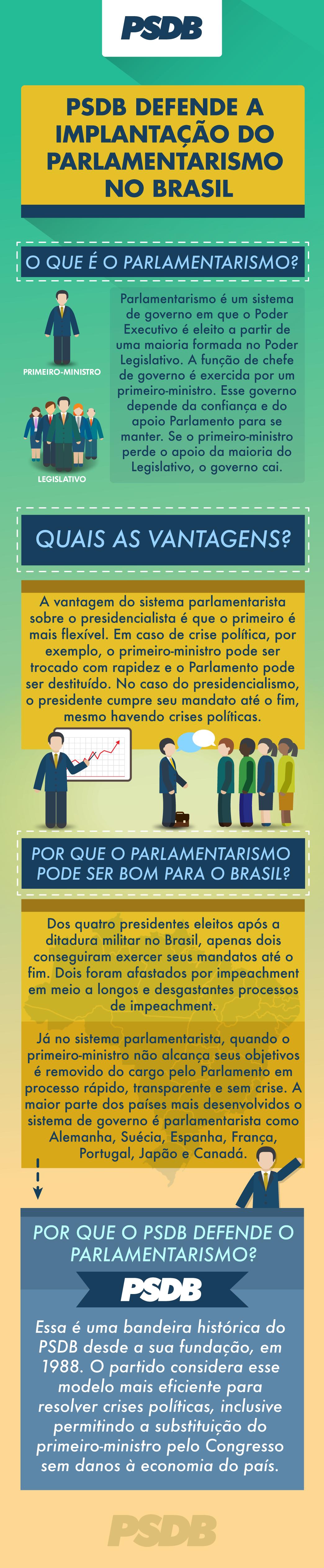 Infográfico – O que é parlamentarismo, quais as vantagens do parlamentarismo, por que o parlamentarismo pode ser bom para o Brasil, o PSDB defende a implementação do parlamentarismo.