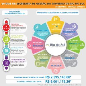 Ações da prefeitura de Rio do Sul nos primeiros 30 dias para reduzir gastos